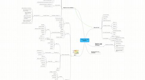 Mind Map: Casos de Uso com Objetivos