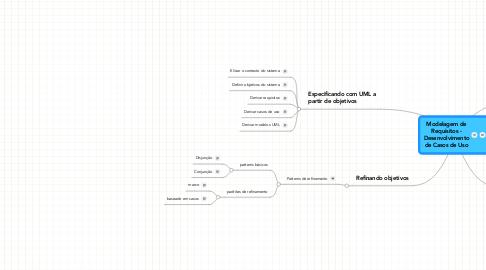 Mind Map: Modelagem de Requisitos - Desenvolvimento de Casos de Uso