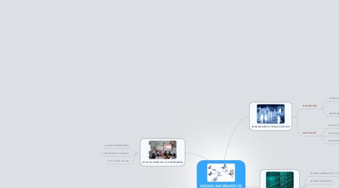 Mind Map: MEDIOS INFORMÁTICOS