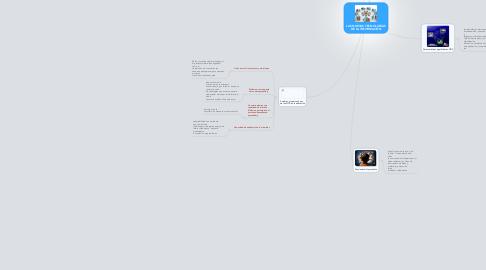 Mind Map: LAS NUEVAS TECNOLOGÍAS DE LA INFORMACIÓN