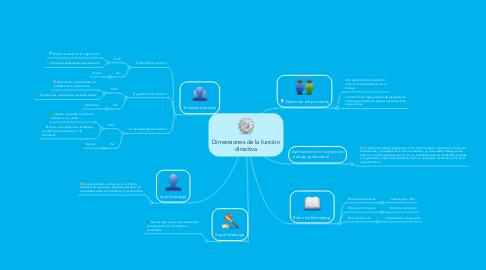 Mind Map: Dimensiones de la función directiva