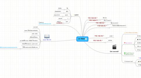 Mind Map: net ทันตะ