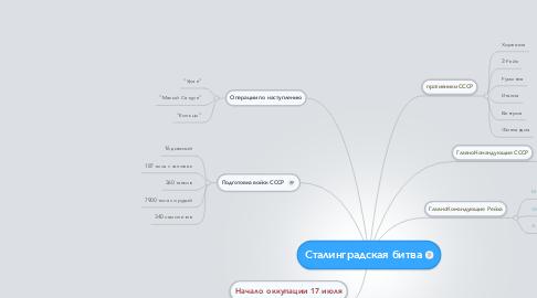Mind Map: Сталинградская битва