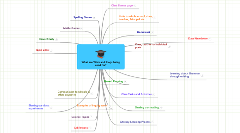 Mind Map: What are Wikis and Blogs being used for?