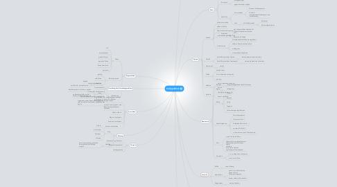 Mind Map: College-Block