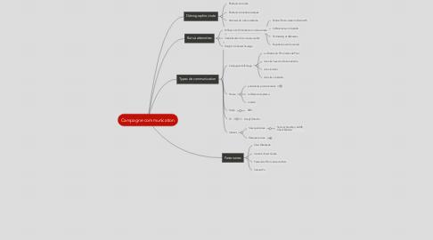 Mind Map: Campagne communication