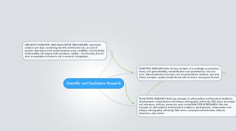 Mind Map: Scientific and Qualitative Research
