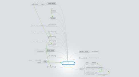 Mind Map: What's So Funny?