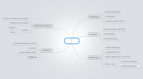 Mind Map: Neuzeit