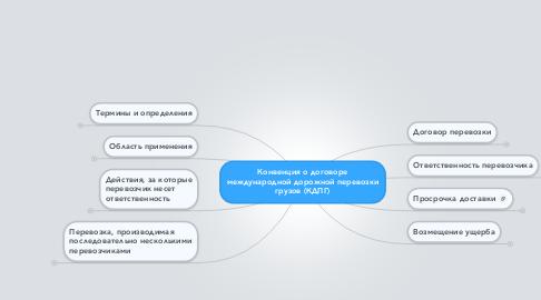 Mind Map: Конвенция о договоре международной дорожной перевозки грузов (КДПГ)