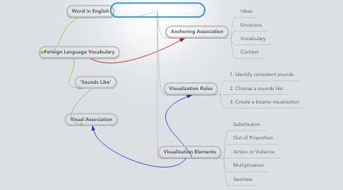 Mind Map: Memory Systems for Vocabulary