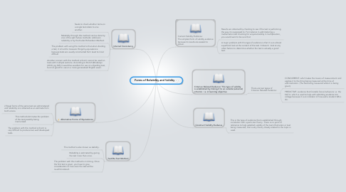 Mind Map: Forms of Reliability and Validity