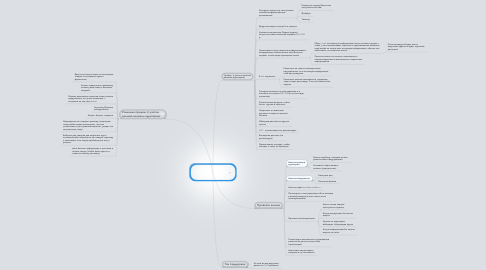 Mind Map: План раскрутки Интернет-магазина shop.txrx59.com.