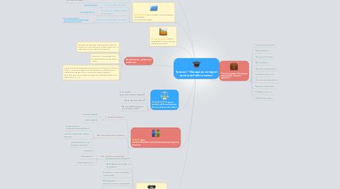 """Mind Map: Тренинг """"Менеджер интернет проектов.Работа мечты"""""""