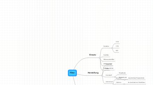 Mind Map: Filter