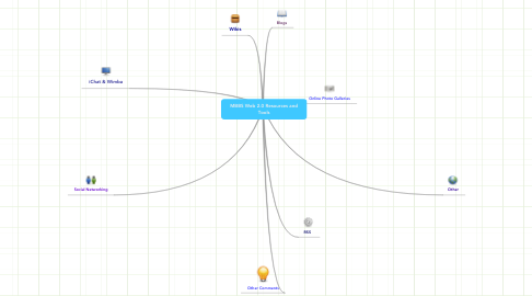 Mind Map: MBBS Web 2.0 Resources and Tools
