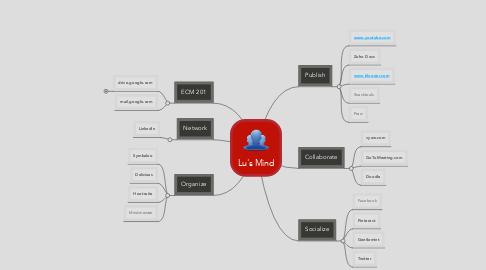 Mind Map: Lu's Mind
