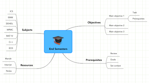 Mind Map: End Semesters