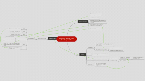 Mind Map: Goldsteins's Laughter Out of Place Chapters 6 & 7