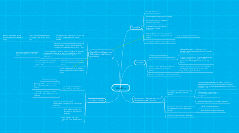 Mind Map: Chapter 6