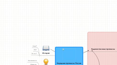 Mind Map: Народные промыслы России