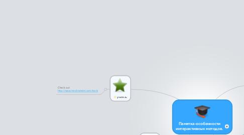 Mind Map: Памятка-особенности интерактивных методов.