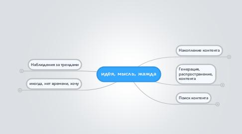 Mind Map: идея, мысль, жажда