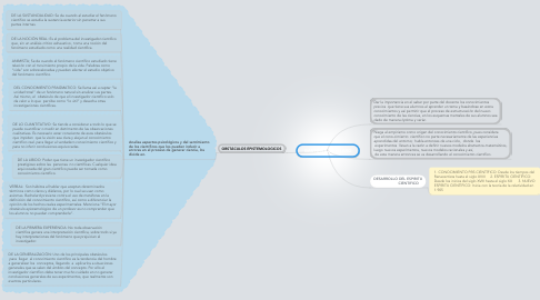 Mind Map: GASTON BACHELARD