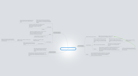 Mind Map: Procreation Stories: Abortion