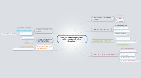 Mind Map: Creating a collaborative learning environment though online discussions