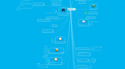 Mind Map: Библиотека