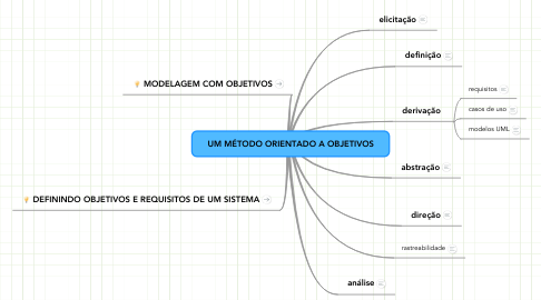 Mind Map: UM MÉTODO ORIENTADO A OBJETIVOS