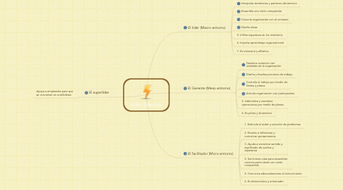 Mind Map: El Rol Directivo