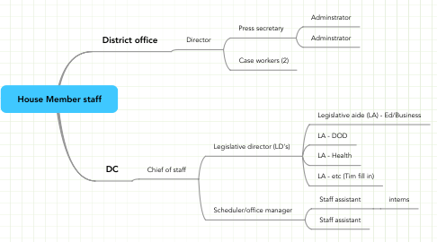 Mind Map: House Member staff