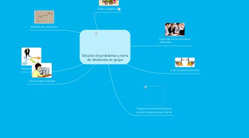Mind Map: Solución de problemas y toma de decisiones en grupo