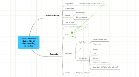 Mind Map: House Member Duties (It's all about getting re-elected