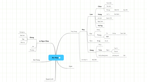 Mind Map: An Hoa