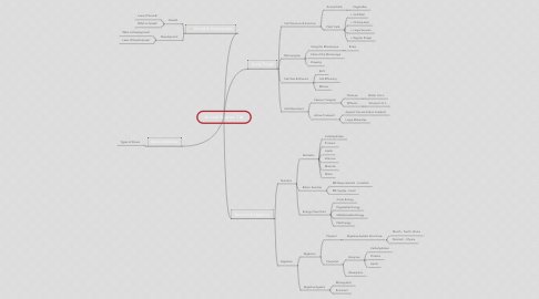 Mind Map: Animal Science 1