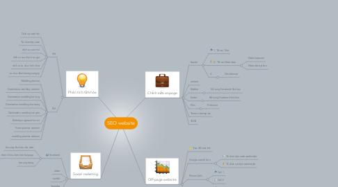 Mind Map: SEO website
