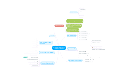 Mind Map: FUNDAMENTAL RIGHTS  in Indian Constitution