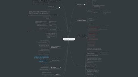 Mind Map: Карта Маркетинга
