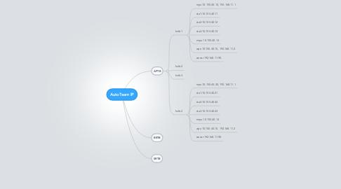 Mind Map: AutoTeam IP