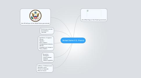 Mind Map: United States V.S. France