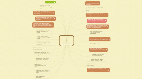 Mind Map: iPad apps - BIOLOGY