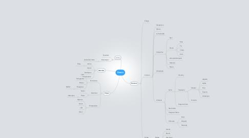 Mind Map: Dormir