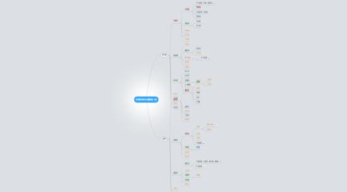 Mind Map: 李講師翠容(唐媽媽)