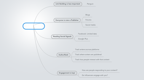 Mind Map: Social Shares