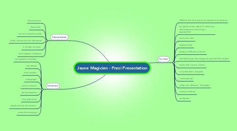 Mind Map: Jeune Magicien - Prezi Presentation
