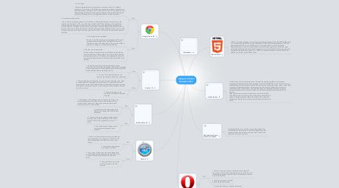 Mind Map: Jashyard Johnson Browsers 2013
