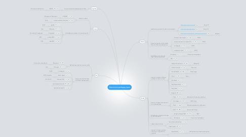 Mind Map: Ressources pédagogiques